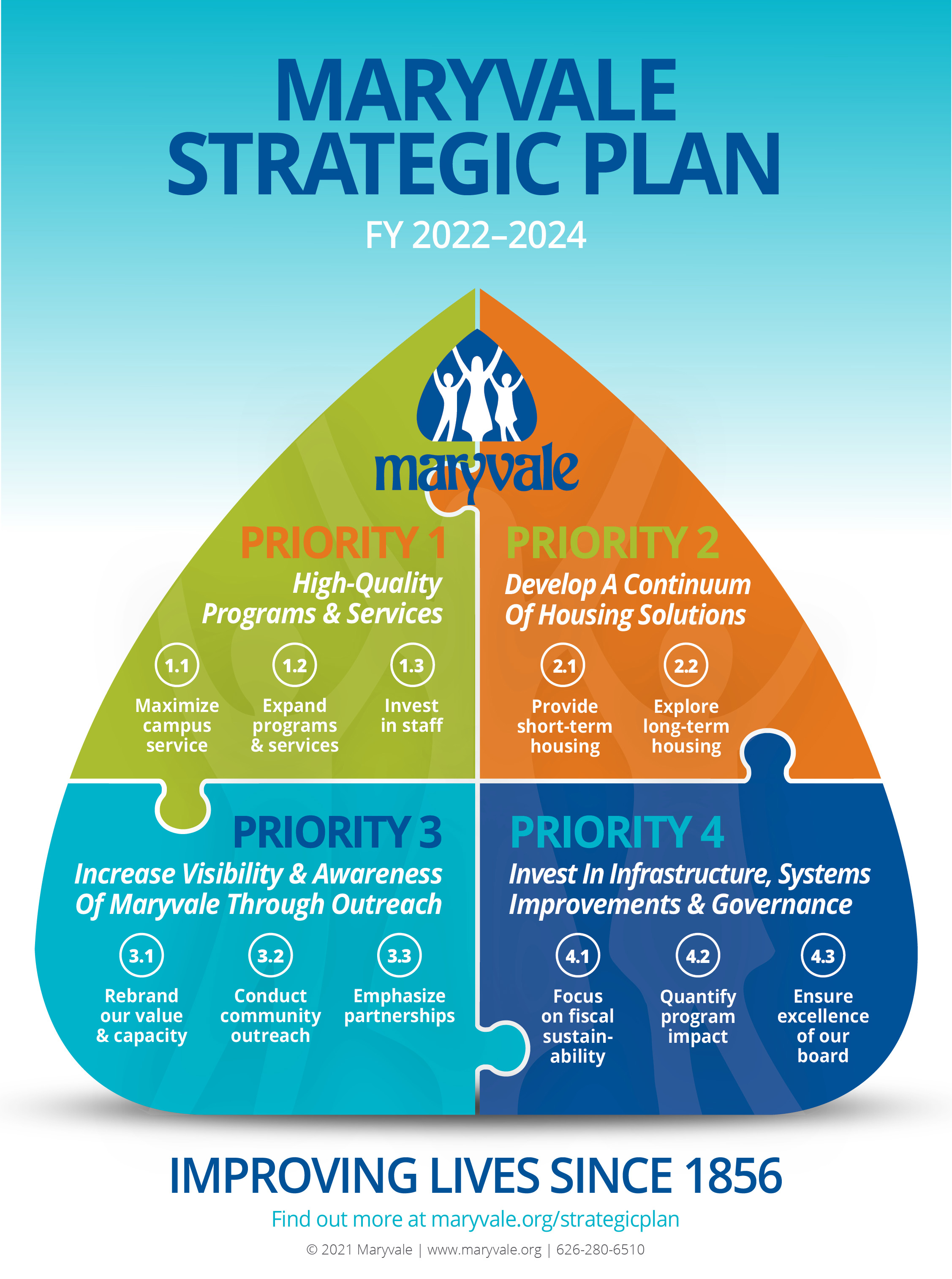 Maryvale Strategic Plan Infographic